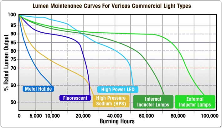 light output of lamps over a period of time